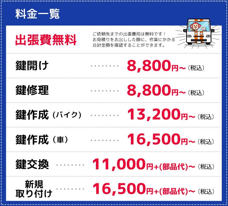 枚方市の作業料金